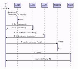 Sequence Diagram For Administrator