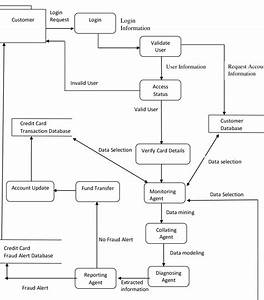 Data Flow Diagram Of The New System Model Mathematical