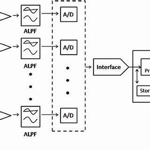 block diagram of an eeg acquisition system rather than With eeg block diagram