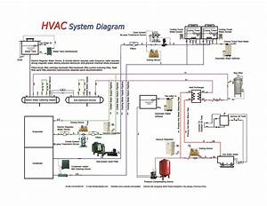 The Hvac System Diagram From Peide