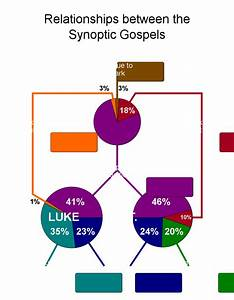 Authorship Of The Gospels And Related Stuff