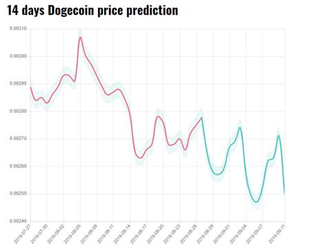 Dogecoin (DOGE) Price Analysis and Predictions | August ...