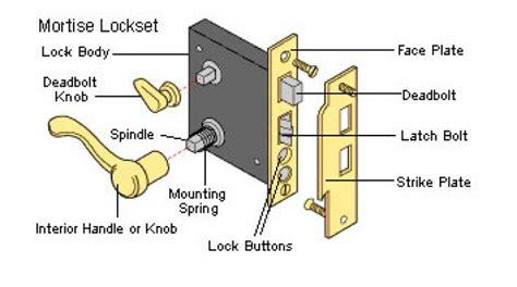 affordable door latch hardware terminology xjpg
