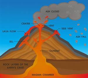 Volcano Anatomy Diagram  Vector Illustration