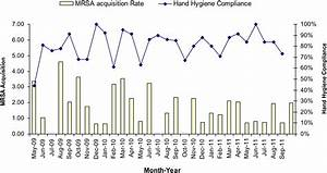 Improving Hand Hygiene Compliance In Health Care Workers  Strategies And Impact On Patient