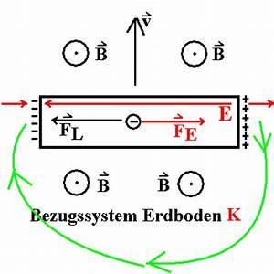 Magnetischen Fluss Berechnen : induktion ~ Themetempest.com Abrechnung