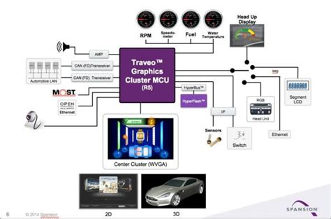 MCU comes with embedded 3D graphics   eeNews Europe