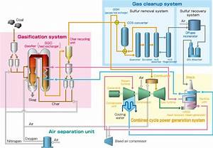 Clean Coal Power Plant  Integrated Gasification Combined-cycle Power Plant