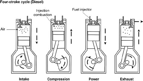 Diagram Of A 4 Stroke Cycle Engine Compression by 4 The Diesel Engine Cycle Scientific Diagram