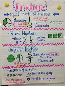 Fraction Anchor Chart 5th Grade