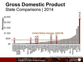 Gross Domestic Product United States