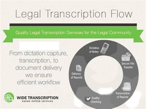 Pin on Transcription Services