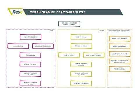 organigramme cuisine collective organigramme d 39 un restaurant reso emploi emploi
