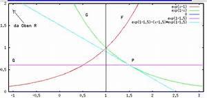 Schnittpunkt Berechnen Quadratische Funktion : zahlreich mathematik hausaufgabenhilfe sammlung zur e funktion ~ Themetempest.com Abrechnung