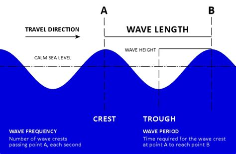 How Wave Formed Understanding Swell Surf Forecasts