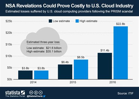 chart nsa revelations  prove costly   cloud