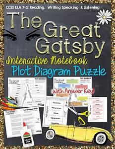 1000  Ideas About Plot Diagram On Pinterest