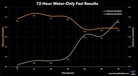 water fast   hour  day water fasting results