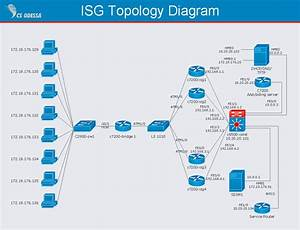 Isg Network Diagram