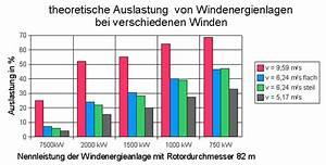 Wirkungsgrad Windkraftanlage Berechnen : grundlagen der windenergie ~ Themetempest.com Abrechnung