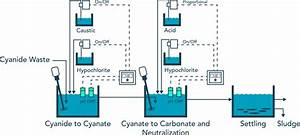 Cyanide Wastewater Treatment  What You Need To Know