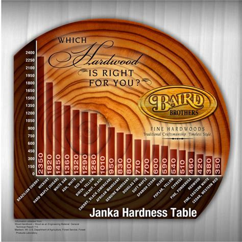 Janka Hardness Scale   Learn How Hard Each Wood Species Is