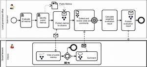 Example Of Extended Bpmn Model For Addressing Social Bpm