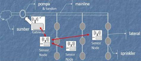 mengenal sistem irigasi otomatis  kabel wireless