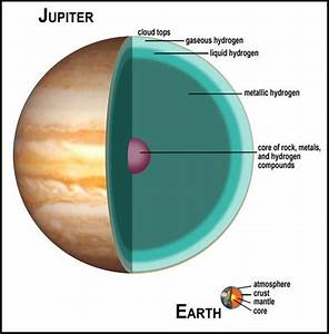 Planet Jupiter Diagram - Pics about space