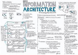 Information Architecture  U2014 Part 2