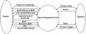 What Is The Use Of A Data Flow Diagram  Software Engineering