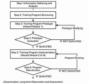 Training Program Development Flowchart