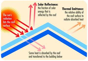 what color has the most energy arizona roof color what s best for energy efficiency