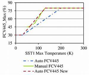 New Control Logic Implementation  Figure 8  Plant