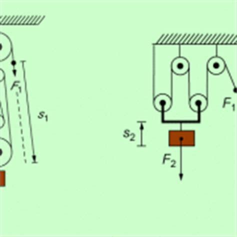 rollen und flaschenzuege  physik schuelerlexikon