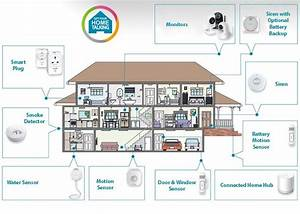 Home Automation Hubs And Systems Guide  Video