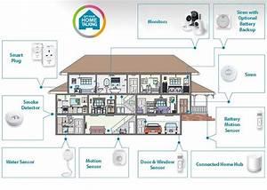 Smart Home Systeme Nachrüsten : home automation hubs and systems guide video geeky gadgets ~ Articles-book.com Haus und Dekorationen
