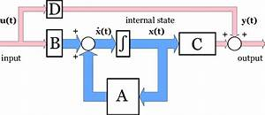 Block Diagram Representation Of The State Space Equations