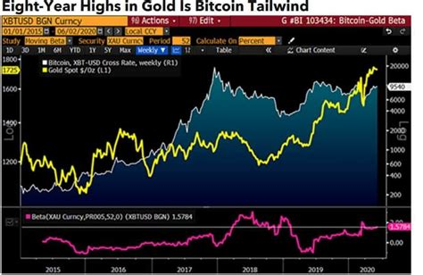 At the time a coin was more than our entire savings account. Bloomberg: Bitcoin deve atingir US$ 20 mil em 2020 à medida que mercado amadurece