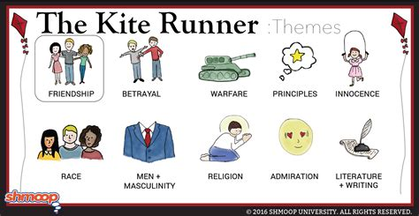 The Kite Runner Theme Of Friendship