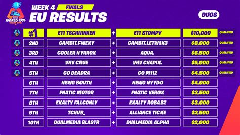 fortnite world cup schedule scoring prizes