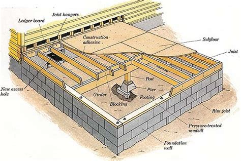 How To Frame A Floor by How To Build A Floor For House Regarding Frame Plan 0