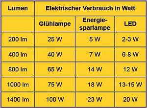 Umrechnung Lumen Watt Led Tabelle : energiesparlampe mit led ~ Watch28wear.com Haus und Dekorationen