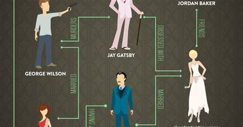 the great gatsby career project ideas el