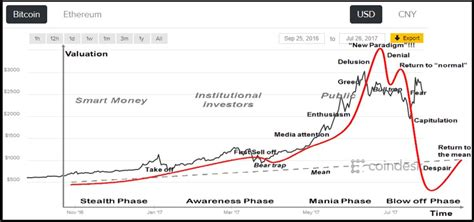 It is calculating model price from 2010 (because bitcoin was not traded before that and price. Bitcoin chart overlay