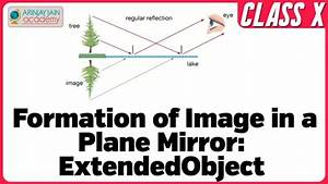 How Can We Show Lateral Inversion By A Plane Mirror By A