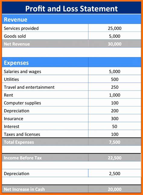 sample profit  loss statement excel template excel
