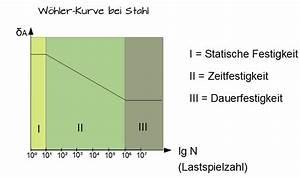 Stahl Berechnen : w hler kurve und smith diagramm maschinenelemente 1 ~ Themetempest.com Abrechnung