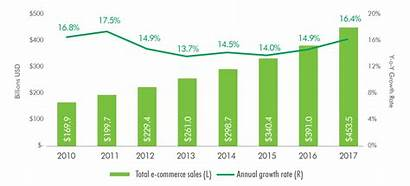 Commerce Sales Retail Overall Growth Total Census