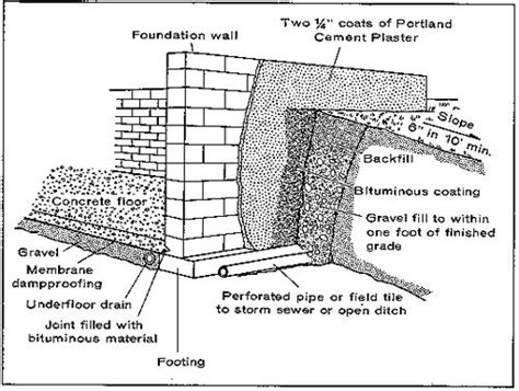 The Drawing, Above Illustrates A Standard Construction